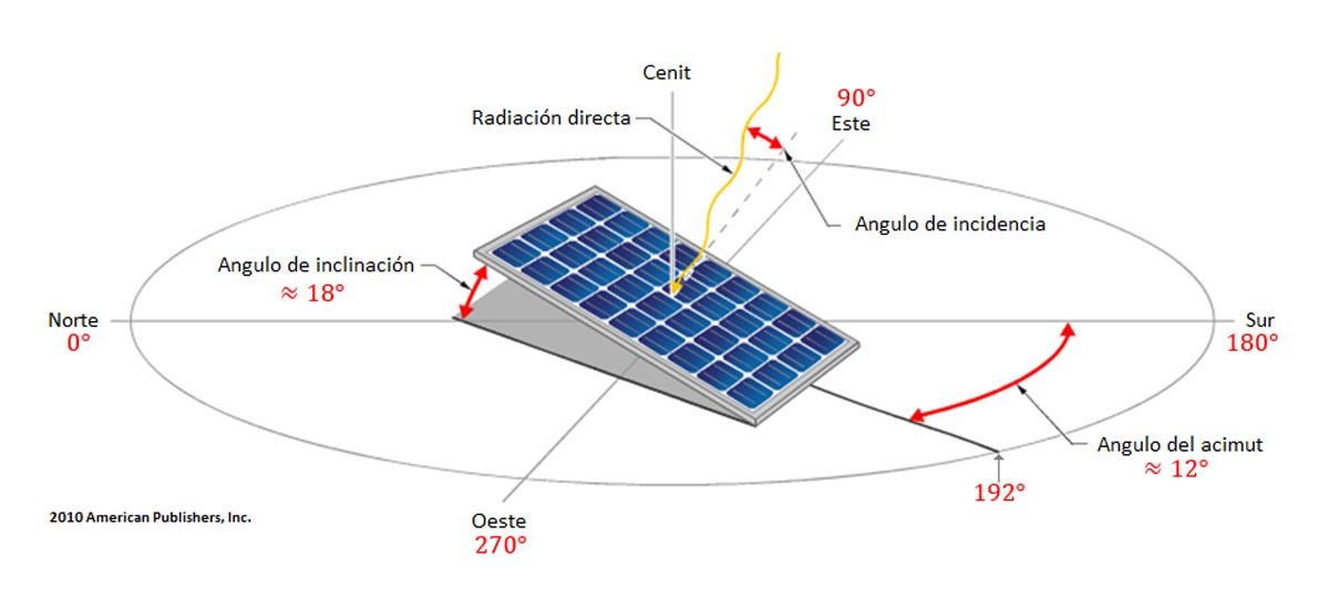 Obtenci 243 N De Valores De Hora Solar E Inclinaci 243 N Adecuada