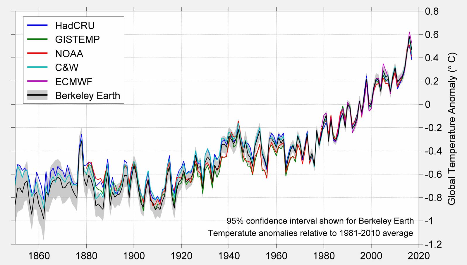 2018 ha sido el cuarto año más caluroso