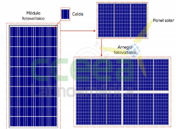 Efecto de las sombras en un sistema fotovoltaico