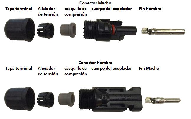 Lo que debes saber sobre los conectores MC4