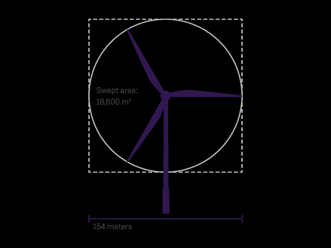 Parques Eólicos: Datos que necesitas saber