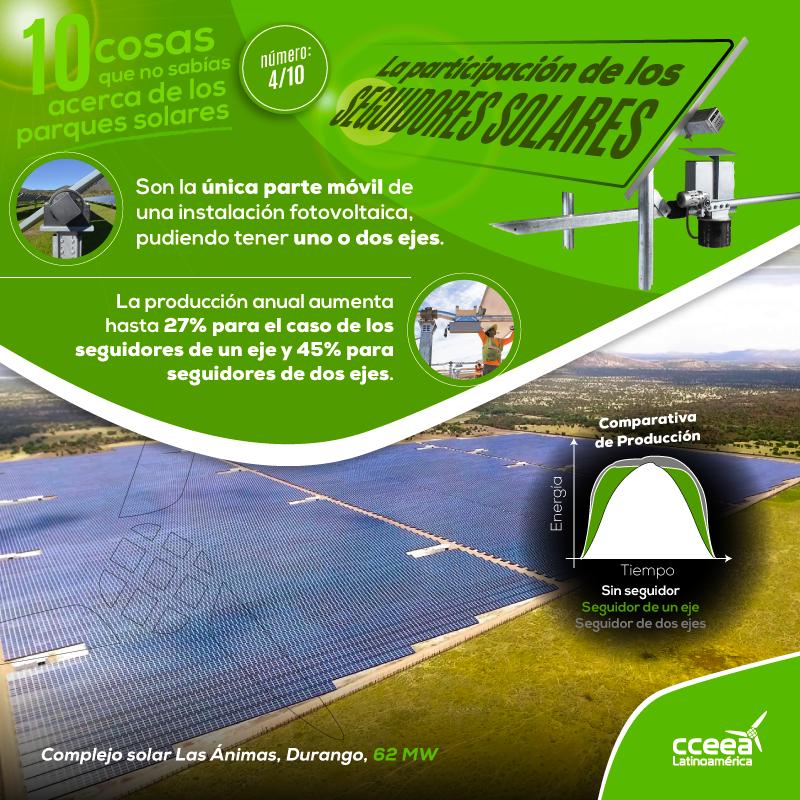 10 cosas que no sabías acerca de los Parques Solares