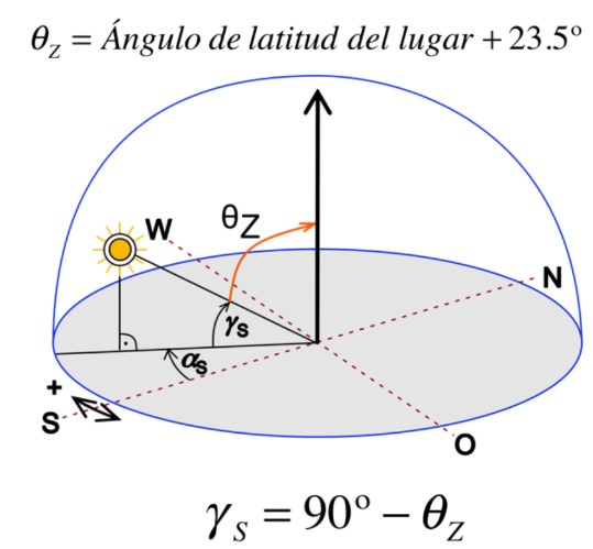 cálculo de sombras solar