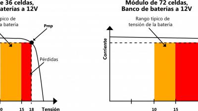 FUNCIONAMIENTO DE CONTROLADORES DE CARGA MPPT Y PWM